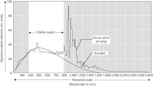 Optical Spectroscopy Instrumentation Design Quality Assurance And