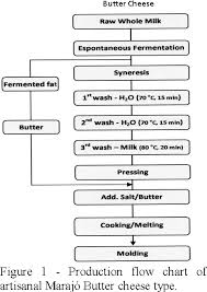 Figure 1 From Physicochemical Properties Of Butter Cheese