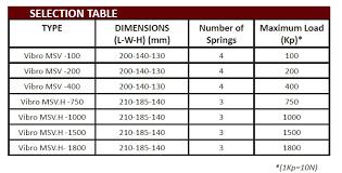 Viscous Damping Vibro Msv Anti Vibration Spring Mount With Viscous Damping