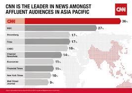 Cnn Named The Worlds 1 International News Brand
