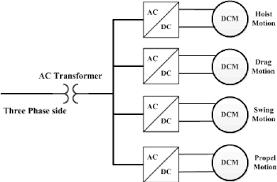 dc power vs ac power for mobile mining equipment pdf figure