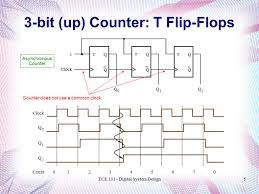 Ece 331 Digital System Design Counters Lecture 18 Ppt