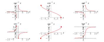 Inverse Trigonometric Functions From Wolfram Mathworld