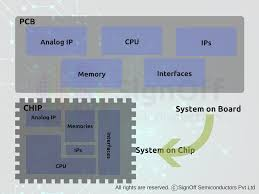 System On Chip Design Flow Ic Design Flow Overview Physical Design Sta Synthesis