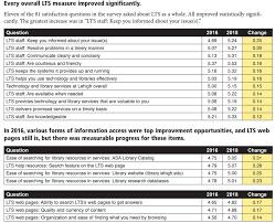 Satisfaction Survey Report 2018 Lts Client Satisfaction Survey Preliminary Report