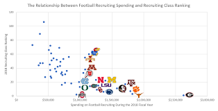 This Is How Much It Costs To Land One Of College Footballs