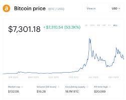 Bitcoin Chart Over Time Crypto Is Unstoppable Is Bitcoin Really On The Cusp Of A