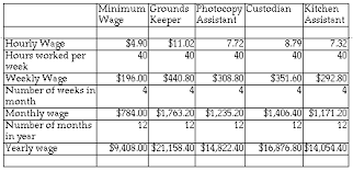 wisconsin wage calculator paycheck worksheet for students student payroll timesheets therefore