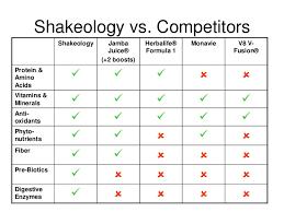 Shakeology Comparison Chart Shakeology Comparison Charts