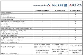 Premium Classes Of Service Travel Incorporated