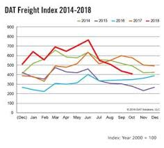 Dat Freight Index Hurricanes Cause A Delay In October