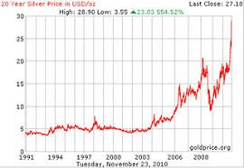 3 Year Silver Chart Silver Bullion Price In Usd 20 Year Chart Survivalbros Com