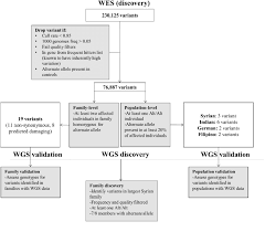 Wes Chart Flowchart Showing Single Variant Analysis Steps For Wes And