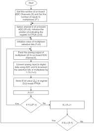 Fpga Flow Chart A Comprehensive Embedded Solution For Data Acquisition And