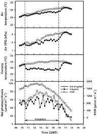 Vapor Pressure Deficit Chart Air Temperature And Vapor Pressure Deficit Vpd Maize