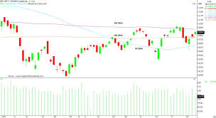 Chart Reading Sensex Nifty And Nifty Bank Heading Towards