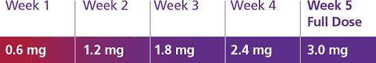 Dosing Schedule For Weight Loss Pen Saxenda Liraglutide