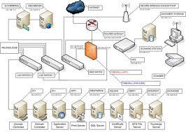 6 Steps For Setting Up A Server Room For Your Small Business  CIOHow To Design A Server Room