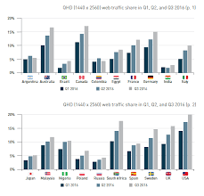 Mobile Resolution Chart 720x1280 Is The Most Common Mobile Screen Resolution In Q3