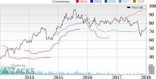 Walgreens Stock Quote Interesting Walgreens Boots WBA Tops Q48 Earnings Revenues Estimates Nasdaq