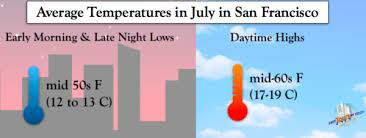 What Is The Weather In San Francisco In July Free Tours