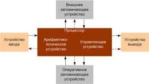 Архитектура ЭВМ Структура ЭВМ схема фон Неймана