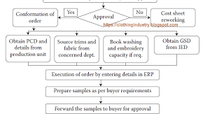 Garment Production Process Flow Chart Apparel Merchandising Process Flow Chart Clothing Industry