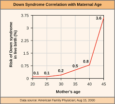 Geriatric Pregnancy And Advanced Maternal Age Meaning And Risks