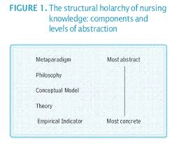 nursing theories middle range nursing theories are necessary for the advancement of