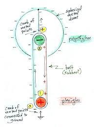 van der graaf generator how it works lecture 2 the electrical experiments of benjamin franklin