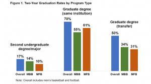 Academic Outcomes For Division I Postgraduate Student