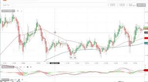 Free Live Nifty Charts With Technical Indicators 10 Excellent Technical Indicators To Trade In Nifty On