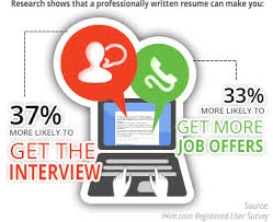Professional Resume Writing Services Candidates Must Avail