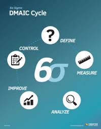 Understanding The Dmaic Model Creative Safety Supply Blog