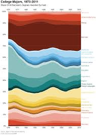graphs that will change the way you look at higher education 31 4 decades of college degrees in 1 graph