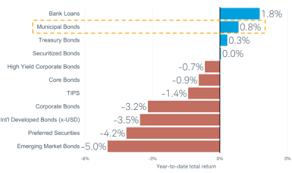 Municipal Bond Yields Chart 2019 Municipal Bond Market Outlook A Cautious Approach