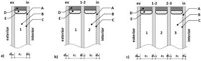 structure of igu double glazed unit b triple glazed unit