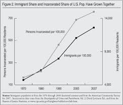 immigration and crime center for immigration studies other research