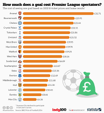 How To Chart A Football Game Chart How Much Does A Goal Cost Premier League Spectators