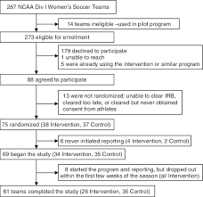 Flow Chart Of Enrollment Of 2002 Ncaa Division I Womens