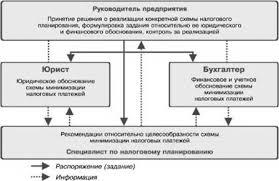 Курсовая работа Налоговое планирование предприятия 1 2 Классификация налогового планирования