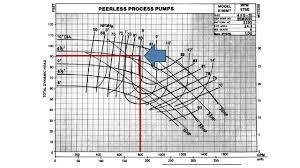 Taco Pump Flow Chart Anchor Pump Vol 4 How To Read A Pump Curve