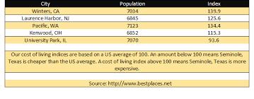 Best Places Net Cost Of Living Seminole Economic Development Corporation
