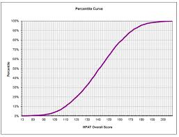 What Is The Average Hpat Score Career Services