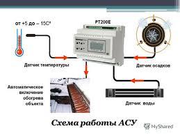 Презентация на тему Тема Тема урока Автоматизированные системы  5 Схема работы АСУ