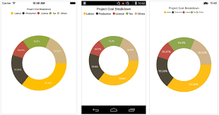 Chart Types In Xamarin Charts Control Syncfusion