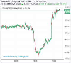 Pound V Dollar Chart Gbp Usd Todays Live Exchange Rate Data Chart Statistics