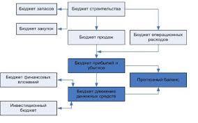 МАГ КОНСАЛТИНГ На предприятиях всех отраслей при построении системы бюджетирования необходимо обеспечить связь с системой управленческого учета для организации контроля за