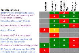 Raci Matrix Role Responsability Project Management