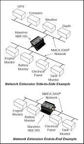 maretron product presentation application diagram